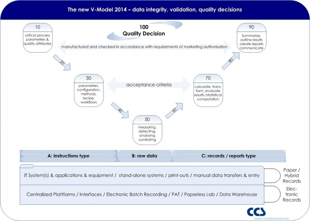 CCS_new_V-model_2014
